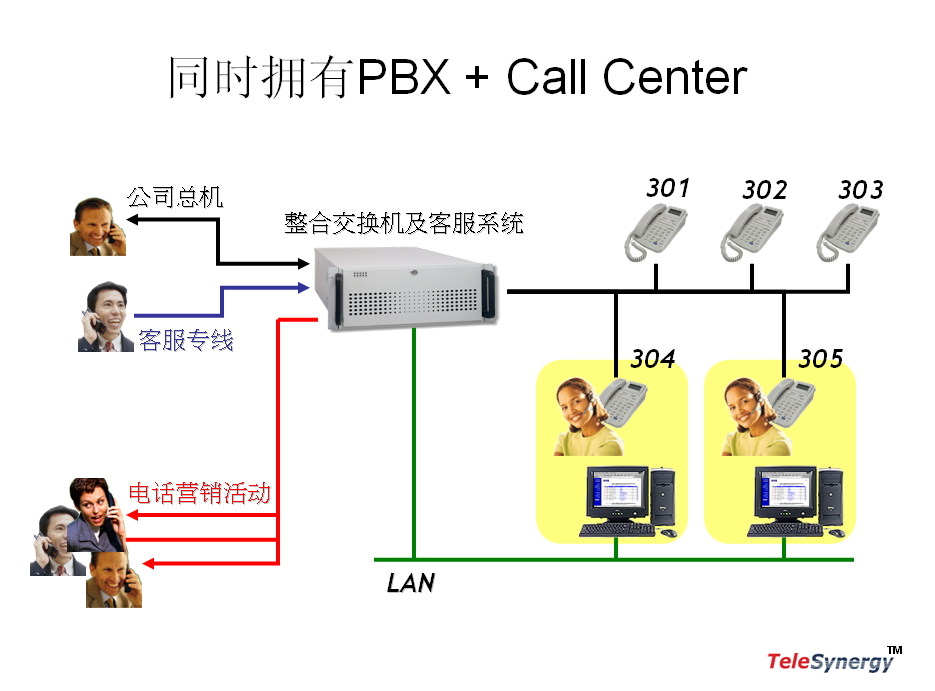 call center pbx